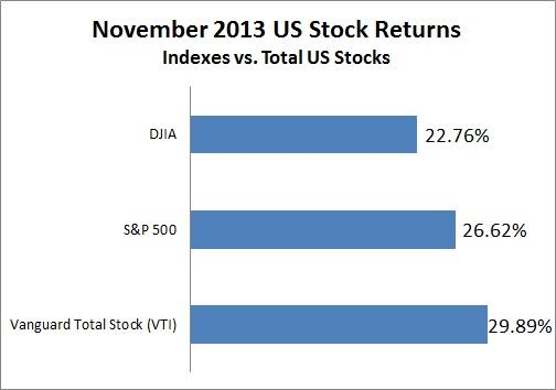 Stocks are doing even better than you think - CBS News