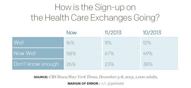How-is-the-Sign-up-on-the-Health-Care-Exchanges-Going_table.jpg