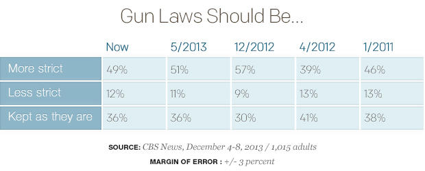 the us government should be implementing stricter gun laws Gun laws argumentative right to bear arms while implementing stricter laws to ensure these for gun ownership within the united states should not.