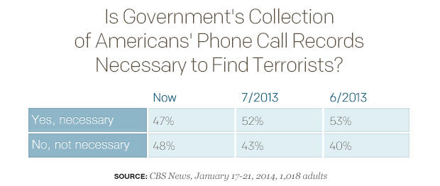 Is-Governments-Collection-of-Americans-Phone-Call-Records.html.jpg