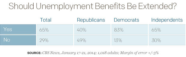 Though 42 percent of Americans think receiving unemploymentbenefits