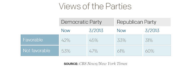 Views of the Parties