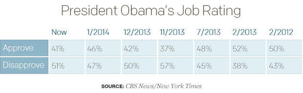 President Obamas Job Rating