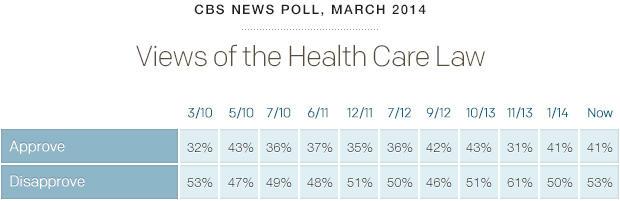 poll-healthcareviews-cbsnews-0314-full.jpg