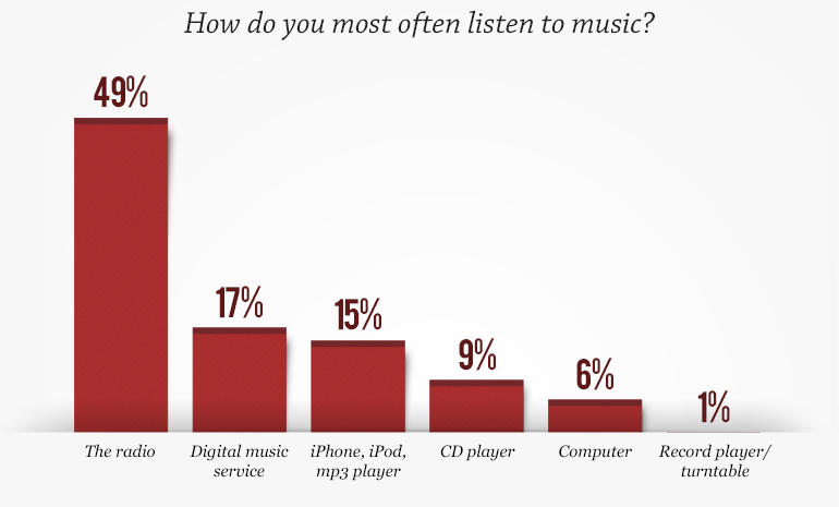 How people listen to music image