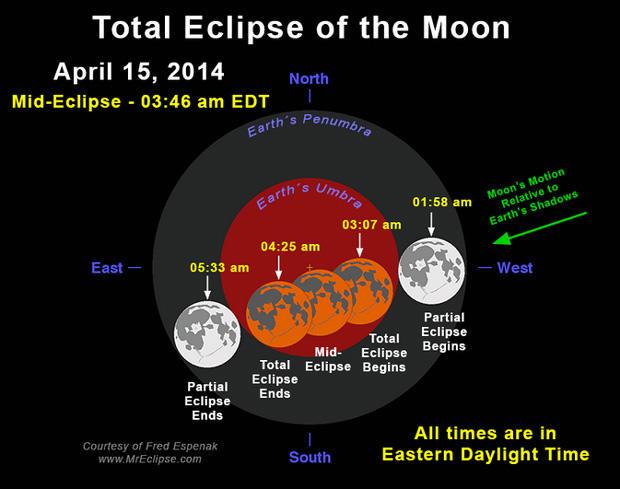 lunar-eclipse-espenak-620.jpg