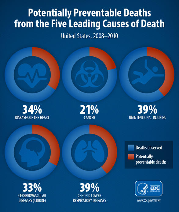 Lifestyle diseases death statistics