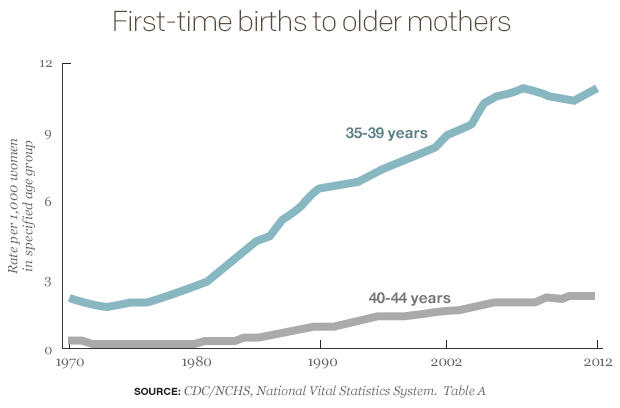 first-time-births-to-older-mothers-line-chart.jpg