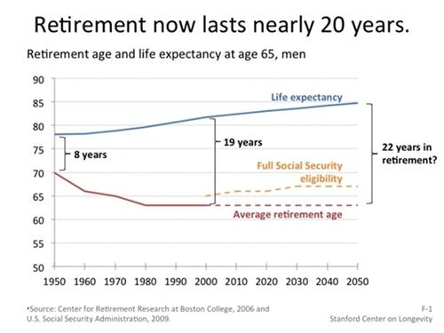 graph-1-average-retirement2.jpg