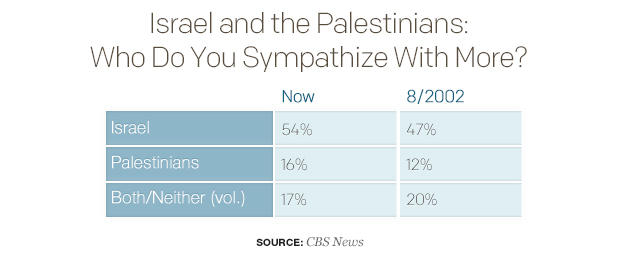 israel-and-the-palestinians-who-do-you-sympathize-with-more.jpg