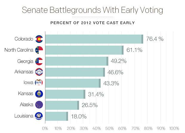 senate-battlegrounds-with-early-votingv03.jpg
