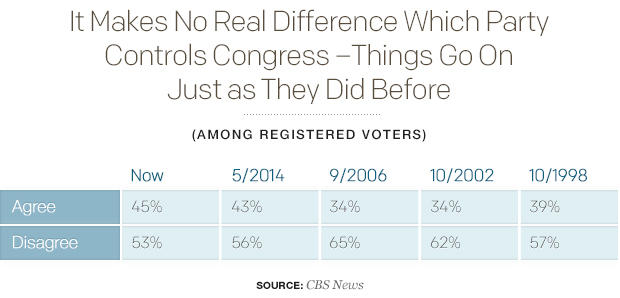 it-makes-no-real-difference-which-party-controls-congress-things-go-on-just-as-they-did-before.jpg