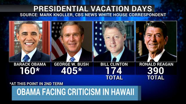 Image result for obama vacations