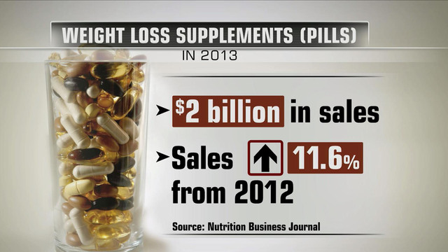 weight loss supplement safety awareness examined in consumer reports survey