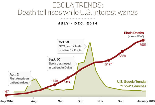 ebola-trendsdeath-toll-rises-while-us-interest-wanesv04.jpg
