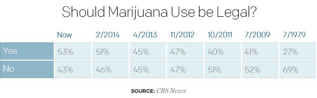 CBS Poll: Support for legal marijuana use reaches all-time high