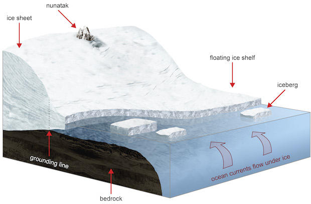 ice-shelf-warminglabels.jpg
