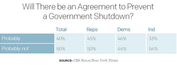 will federal government avoid shutdown