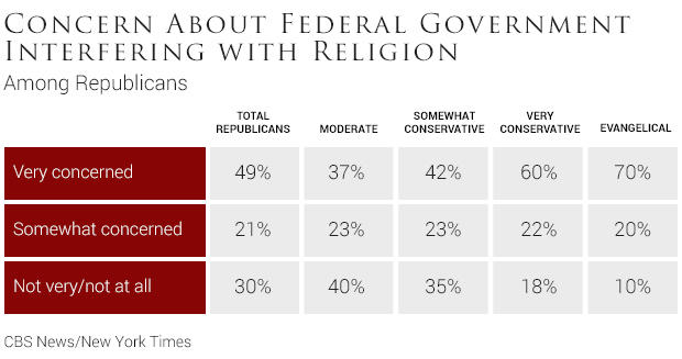 06-concern-about-federal-government-interfering-with-religion-1.jpg
