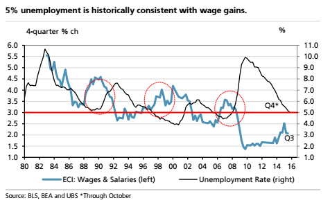 wages110615.png