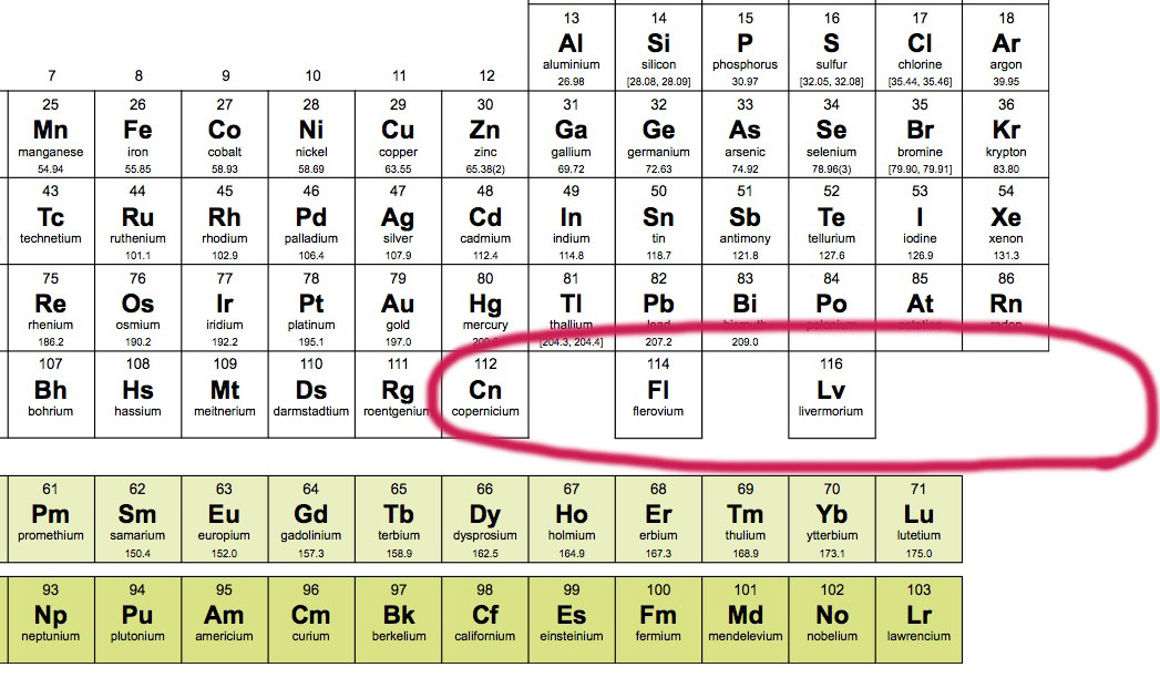 Four Letter Elements On The Periodic Table