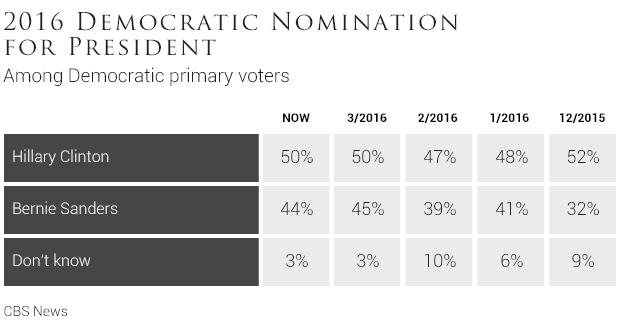 Can Independents Vote In Primaries In Ny Just B Cause