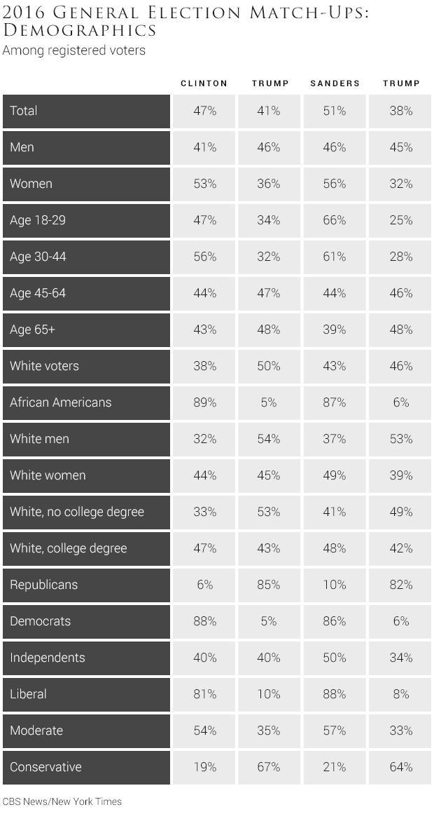 05-2016-general-election-match-ups-demographics-1.jpg
