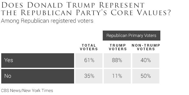 Poll: GOP voters see party as divided, Democrats see party ...