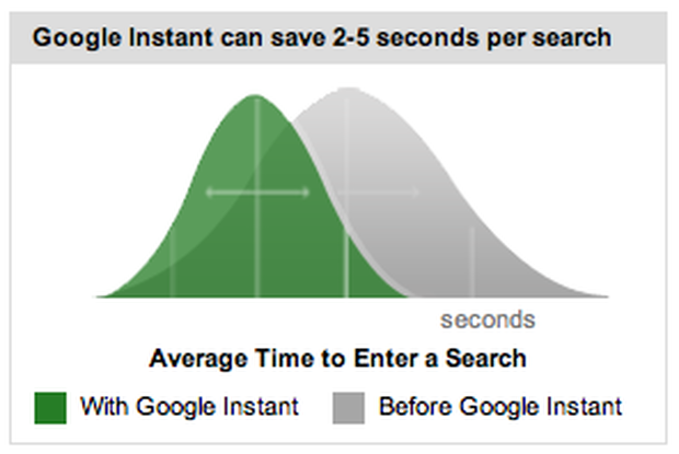 Google says Google Instant is faster.