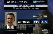 Poll Response to State of the Union 2011