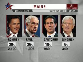 Mitt Romney wins Maine GOP caucuses