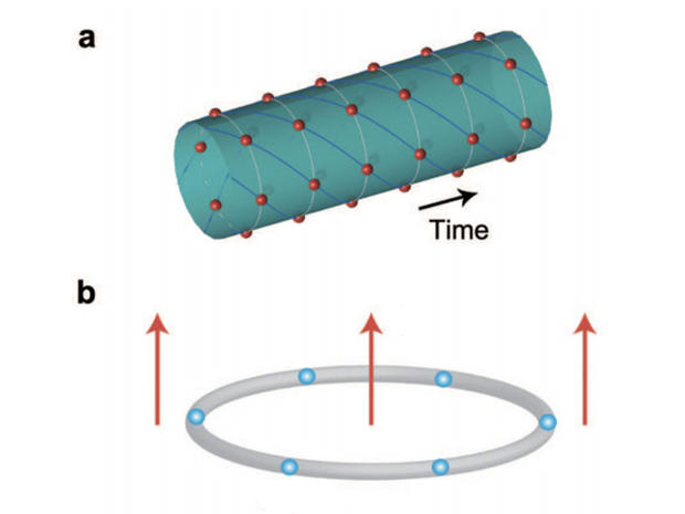 This proposed space-time crystal shows (a) periodic structures in both space and time with (b) ultracold ions rotating in one direction even at the lowest energy state.