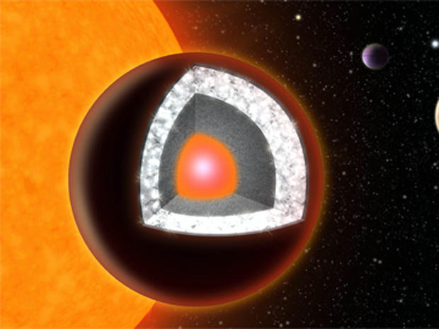 Illustration of the interior of 55 Cancri e â?? an extremely hot planet with a surface of mostly graphite surrounding a thick layer of diamond, below which is a layer of silicon-based minerals and a molten iron core at the center.