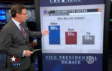 Poll: Joe Biden wins vice presidential debate