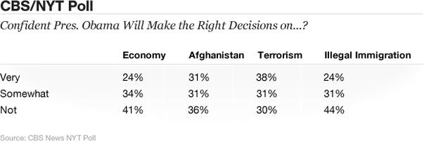 Chart - Right Decision