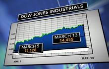 Dow Jones on longest winning streak since 1996