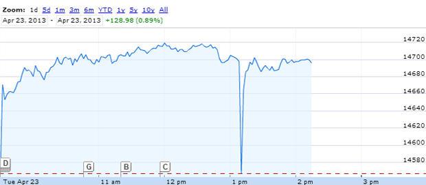 Dow Jones industrial average on April 23, 2013