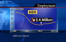 How are men faring in this economy?