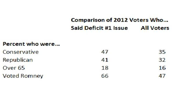budget-salvanto-who-said-deficit1.jpg