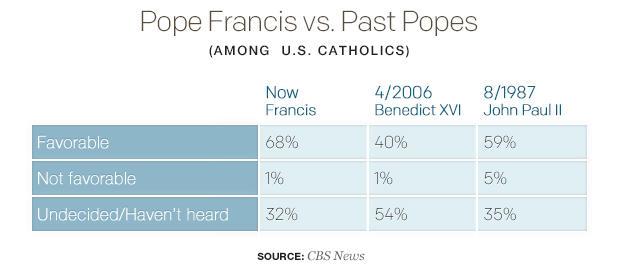 教皇 - 弗朗西斯-VS-过去,popes.jpg