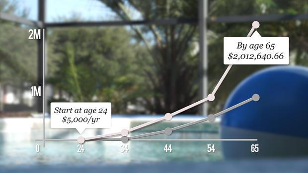年轻退休人员,图表,1.JPG