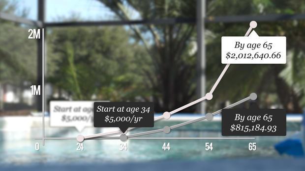 年轻退休人员,图表,2.JPG