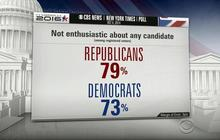 Poll: Voters not enthused about 2016 candidates