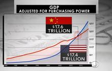 China surpasses U.S. as world's largest economy