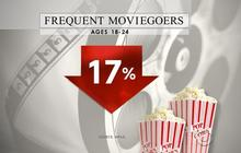 Is Hollywood losing its young movie-going audience for good?