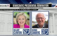 Bernie Sanders cuts into Hillary Clinton's lead