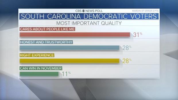 sc-dem-primary-candidate-quality.jpg