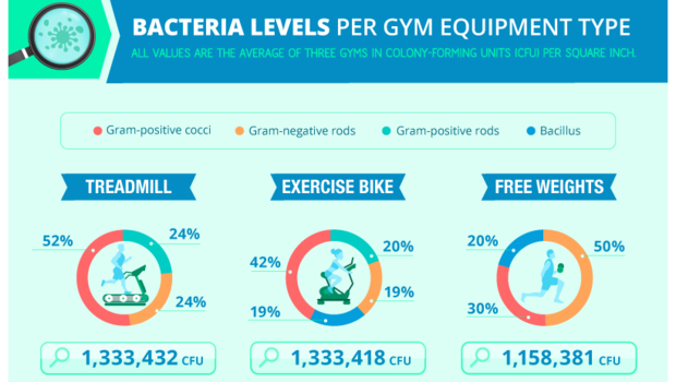 germs-at-the-gym.png