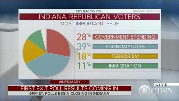 indiana gop graphic most impt issue