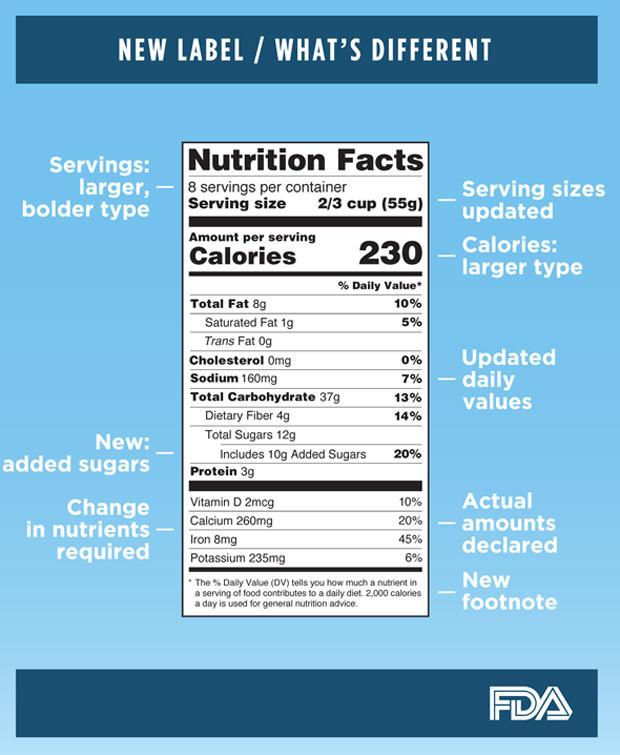 美国FDA食品label.jpg